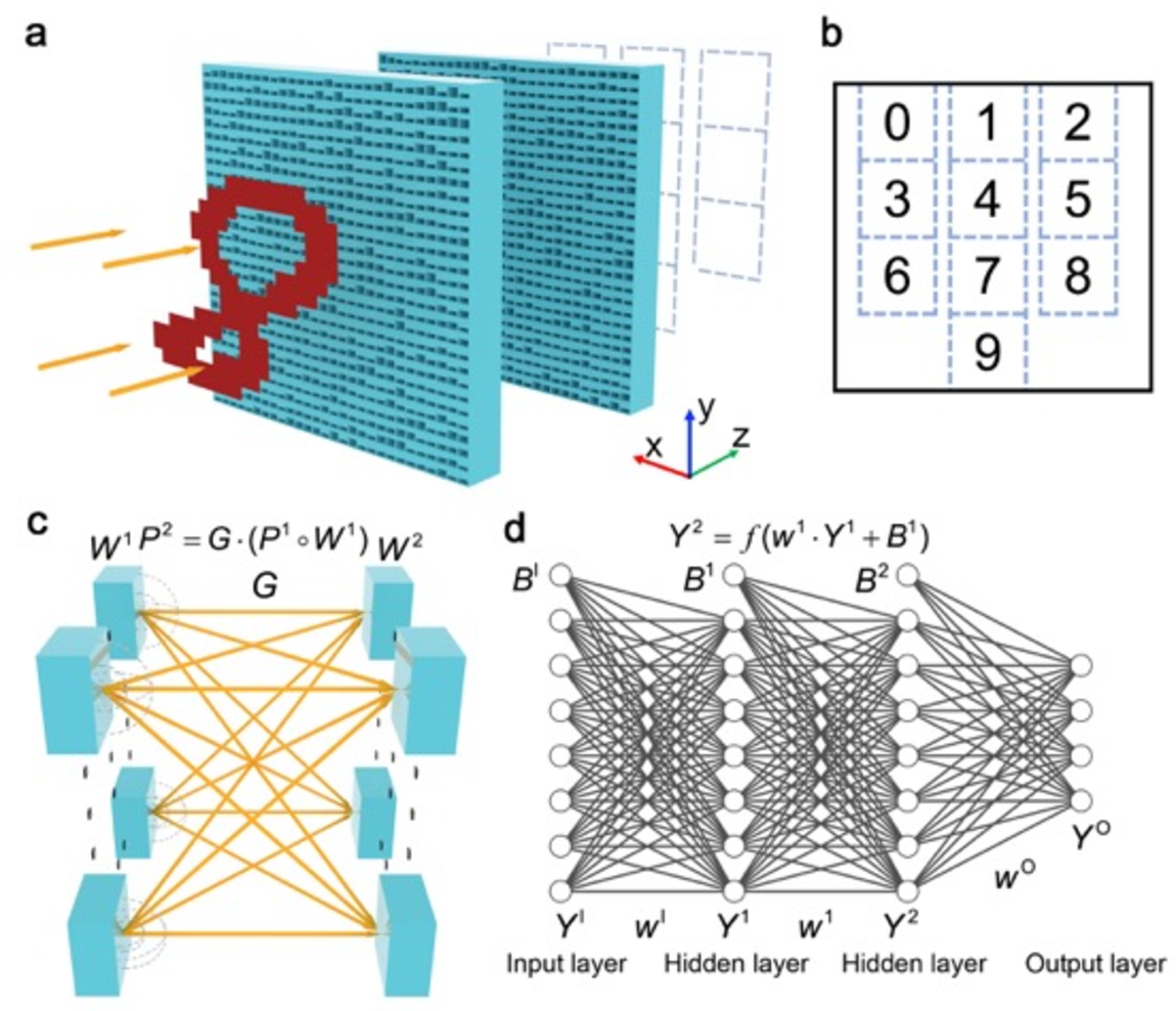 Figure 1 for Meta-neural-network for Realtime and Passive Deep-learning-based Object Recognition