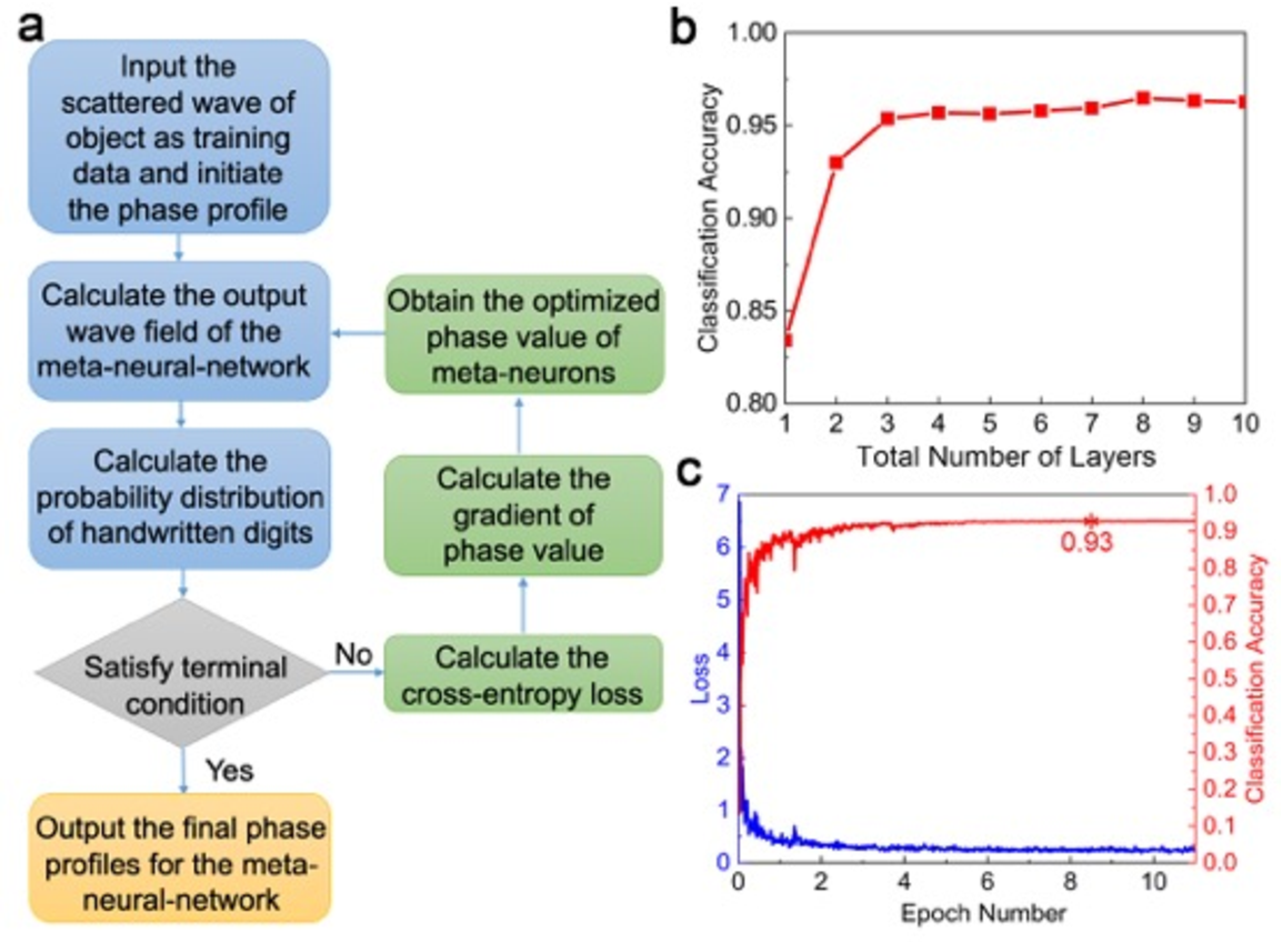 Figure 2 for Meta-neural-network for Realtime and Passive Deep-learning-based Object Recognition