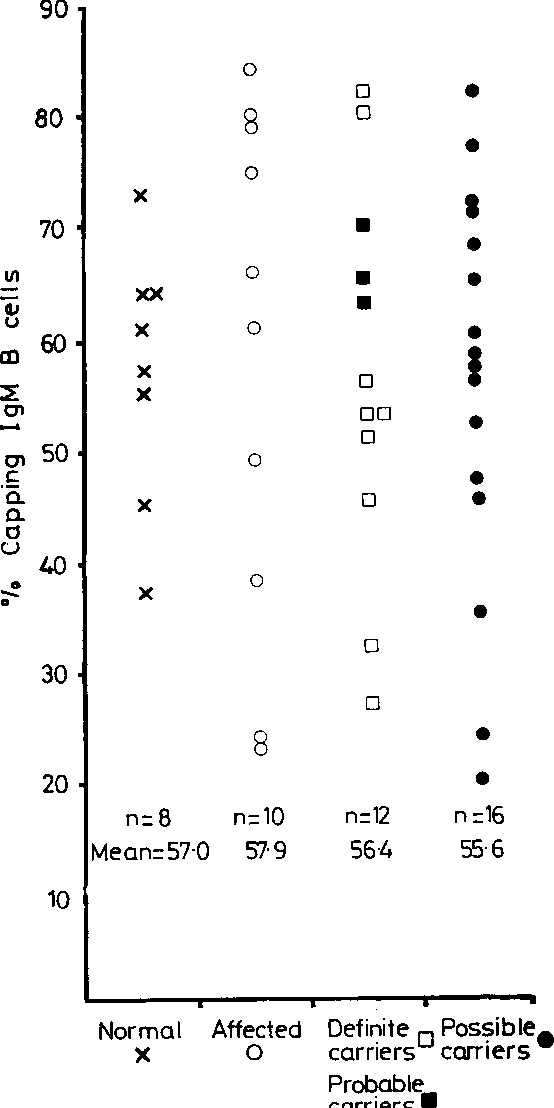 FIG 1 Distribution ofpercentage capping in B lymphocytes in various clinical groups.