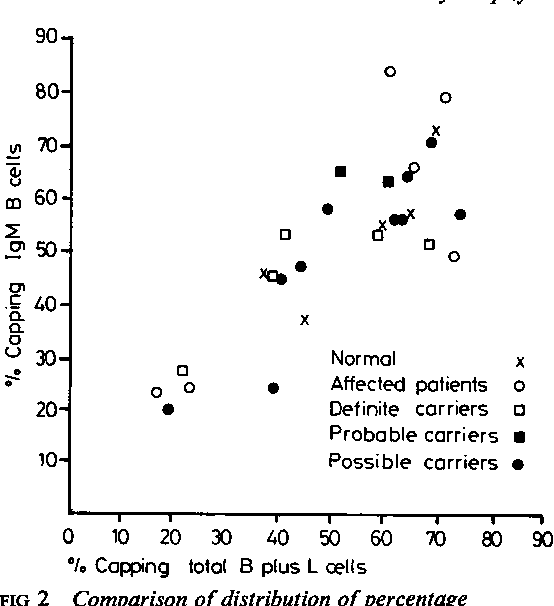 FIG 2 Comparison of distribution ofpercentage capping in IgM B cells and in total B + L cells in various clinical groups.