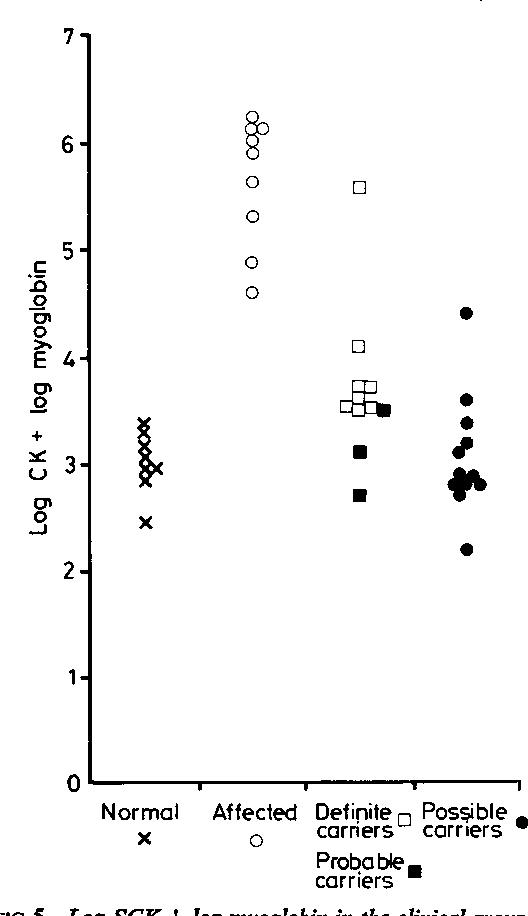 FIG 5 Log SCK + log myoglobin in the clinical groups.