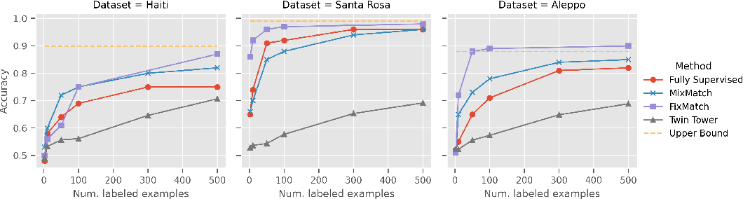 Figure 3 for Assessing Post-Disaster Damage from Satellite Imagery using Semi-Supervised Learning Techniques