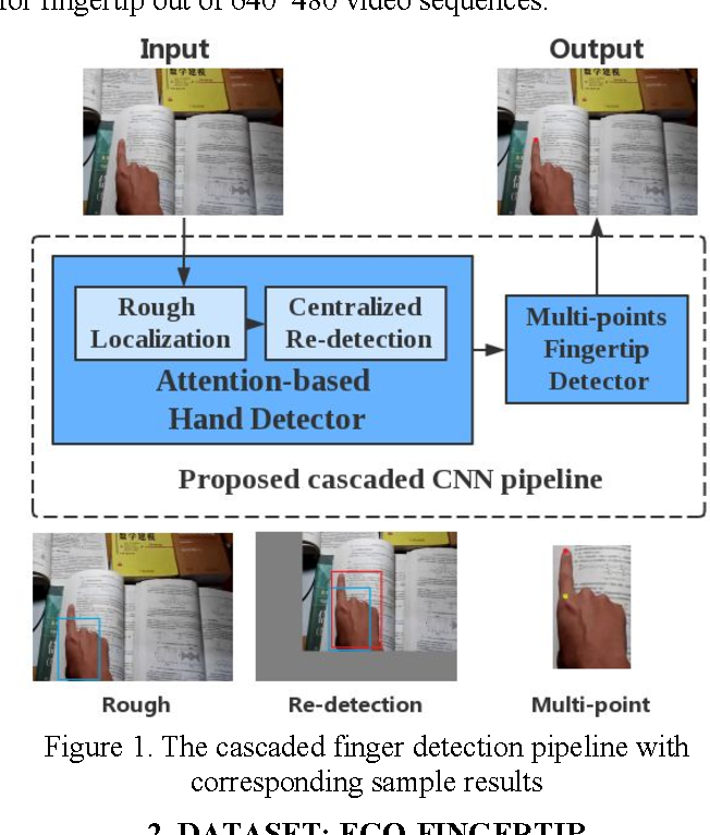 Figure 1 for Fingertip in the Eye: A cascaded CNN pipeline for the real-time fingertip detection in egocentric videos
