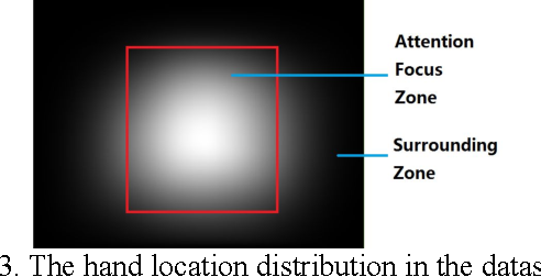 Figure 3 for Fingertip in the Eye: A cascaded CNN pipeline for the real-time fingertip detection in egocentric videos
