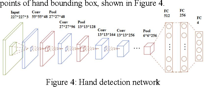 Figure 4 for Fingertip in the Eye: A cascaded CNN pipeline for the real-time fingertip detection in egocentric videos