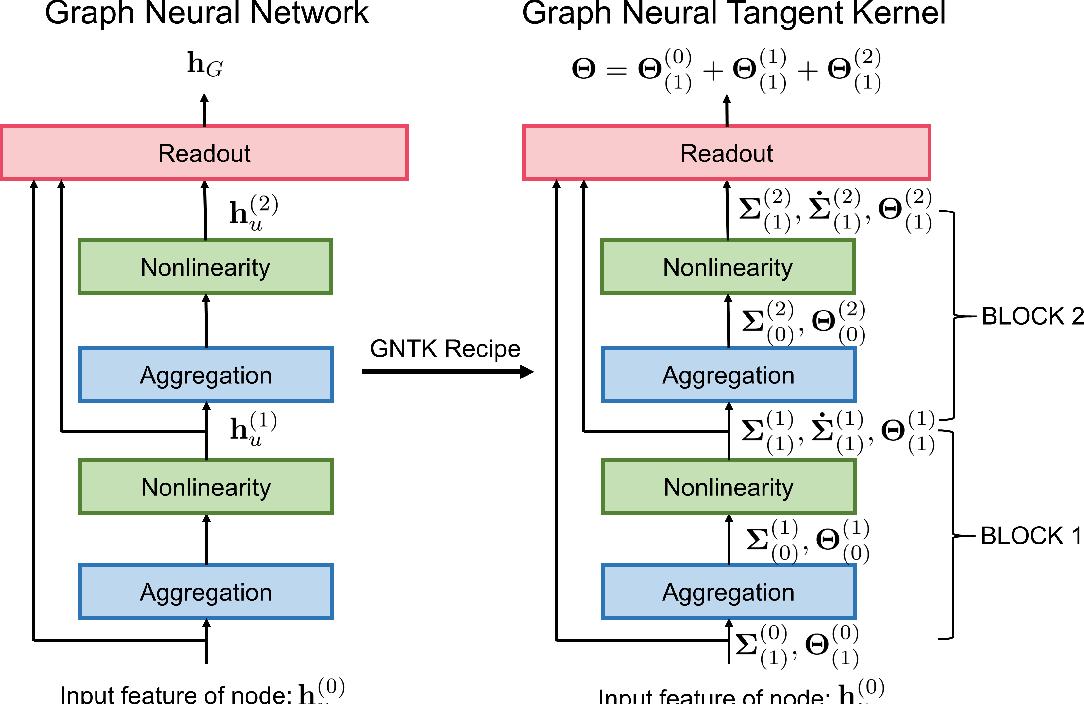 Figure 1 for Graph Neural Tangent Kernel: Fusing Graph Neural Networks with Graph Kernels
