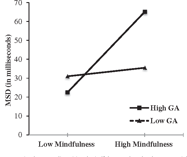 Mindfulness and heart rate variability in individuals with high and