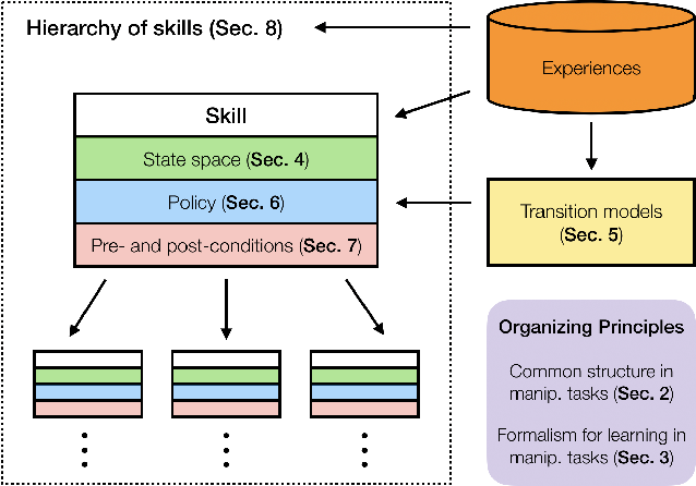 Figure 1 for A Review of Robot Learning for Manipulation: Challenges, Representations, and Algorithms