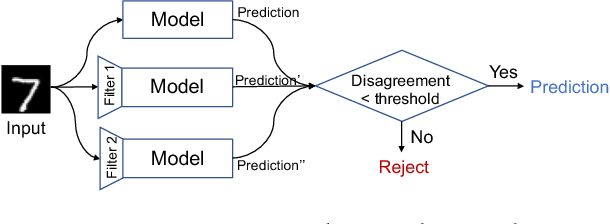 Figure 1 for Feature Squeezing: Detecting Adversarial Examples in Deep Neural Networks