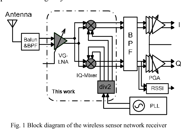 Ure 1 From A 24ghz Lowif Rf Frontend For Wireless Sensor. 1 Block Diagram Of The Wireless Sensor Work Receiver. Wiring. 2 4 Ghz Wireless Receiver Block Diagram At Scoala.co