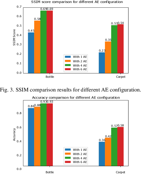 Figure 3 for Image Anomaly Detection by Aggregating Deep Pyramidal Representations