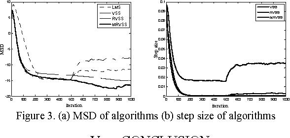 Figure 3. (a) MSD of algorithms (b) step size of algorithms