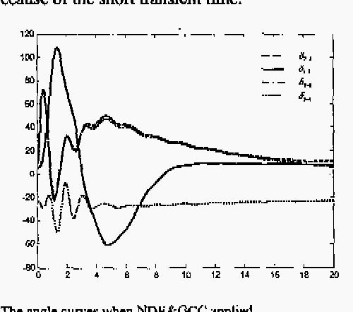 Fig. 6. The angle c w e s when NDE&GCC applied