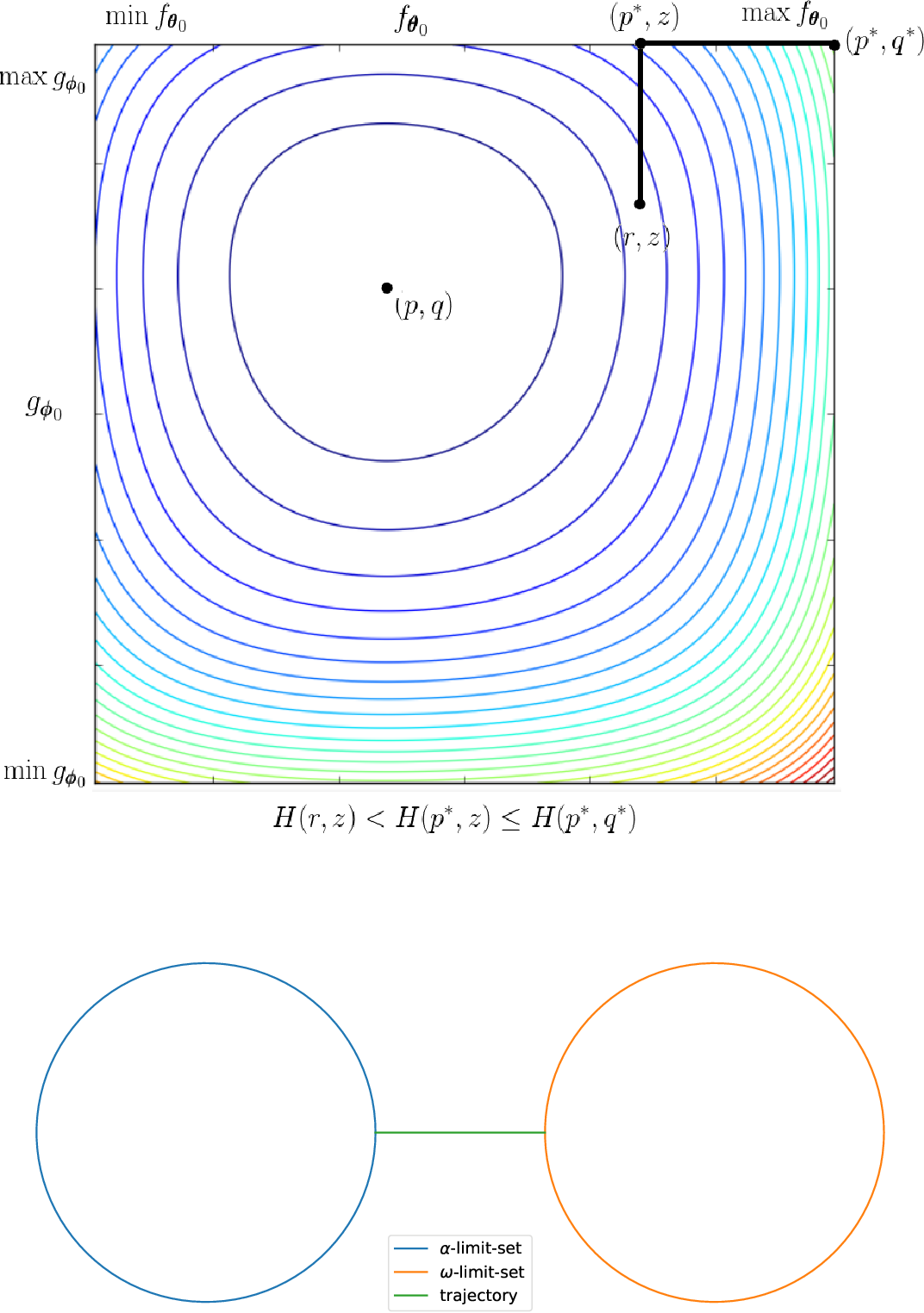 Figure 2 for Poincaré Recurrence, Cycles and Spurious Equilibria in Gradient-Descent-Ascent for Non-Convex Non-Concave Zero-Sum Games
