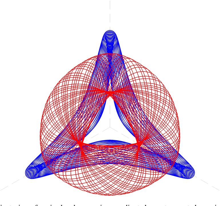 Figure 1 for Poincaré Recurrence, Cycles and Spurious Equilibria in Gradient-Descent-Ascent for Non-Convex Non-Concave Zero-Sum Games