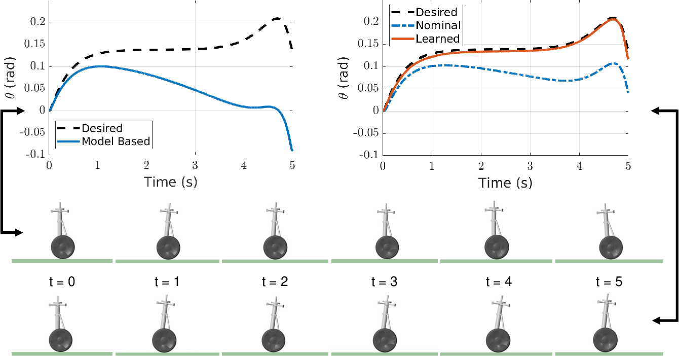 Figure 2 for Episodic Learning with Control Lyapunov Functions for Uncertain Robotic Systems