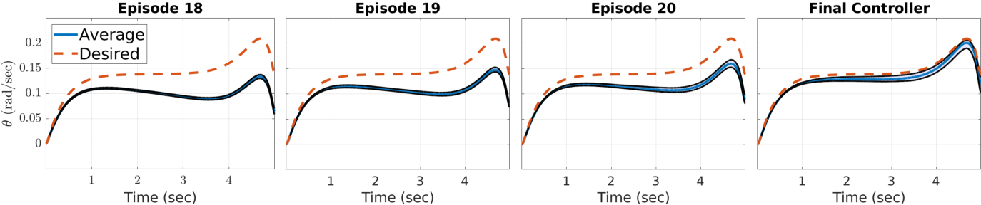 Figure 3 for Episodic Learning with Control Lyapunov Functions for Uncertain Robotic Systems