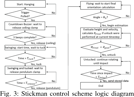 Figure 3 from Stickman: Towards a Human Scale Acrobatic Robot