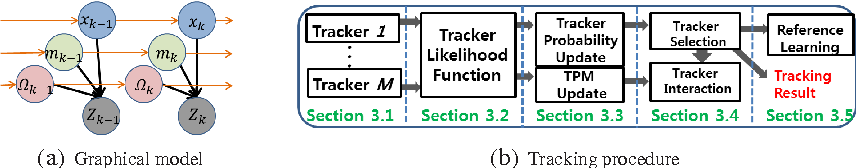 Visual Tracking via Adaptive Tracker Selection with Multiple