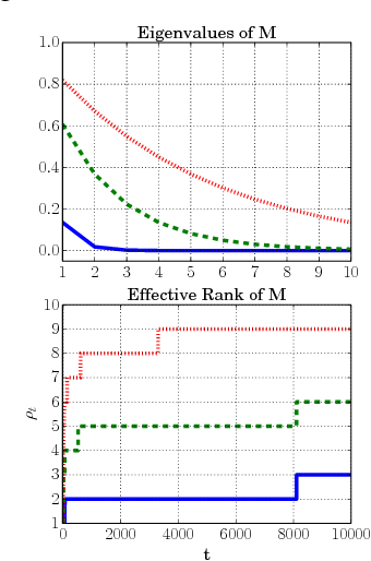 Figure 1 for Nonparametric Online Regression while Learning the Metric