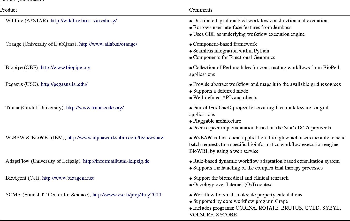 Workflow based framework for life science informatics - Semantic Scholar