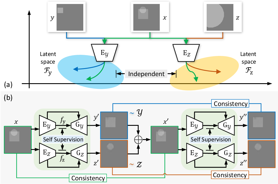 Figure 3 for Separate from Observation: Unsupervised Single Image Layer Separation