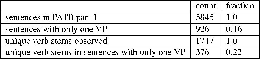 Figure 2 for Considering a resource-light approach to learning verb valencies
