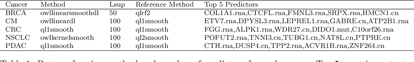 Figure 2 for High dimensional precision medicine from patient-derived xenografts