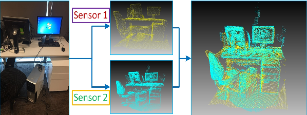 Figure 1 for Fast Registration for cross-source point clouds by using weak regional affinity and pixel-wise refinement