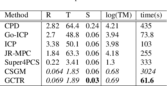 Figure 2 for Fast Registration for cross-source point clouds by using weak regional affinity and pixel-wise refinement