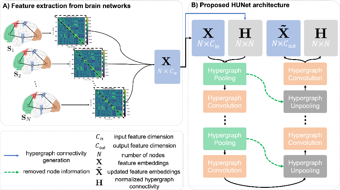 Figure 3 for Deep Hypergraph U-Net for Brain Graph Embedding and Classification
