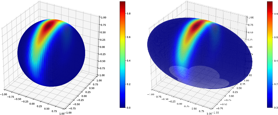 Figure 3 for An Infinitesimal Probabilistic Model for Principal Component Analysis of Manifold Valued Data