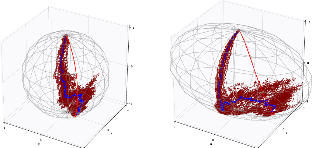 Figure 4 for An Infinitesimal Probabilistic Model for Principal Component Analysis of Manifold Valued Data