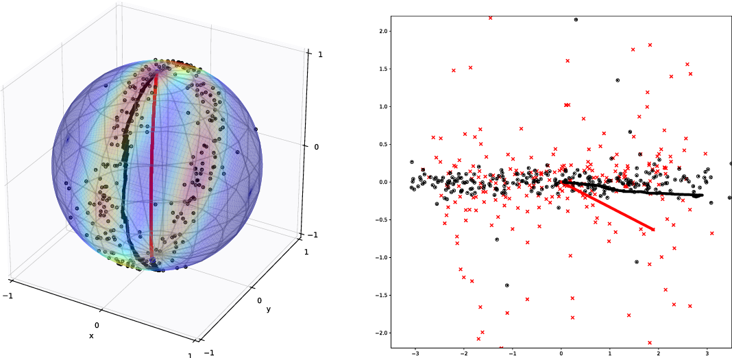 Figure 1 for An Infinitesimal Probabilistic Model for Principal Component Analysis of Manifold Valued Data