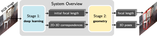Figure 3 for GP2C: Geometric Projection Parameter Consensus for Joint 3D Pose and Focal Length Estimation in the Wild