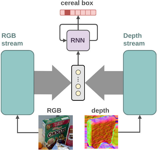 Figure 1 for Recurrent Convolutional Fusion for RGB-D Object Recognition