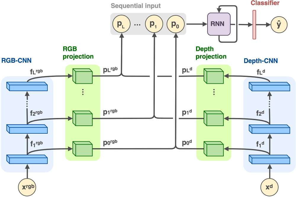 Figure 2 for Recurrent Convolutional Fusion for RGB-D Object Recognition