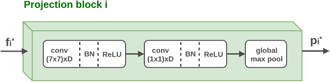 Figure 3 for Recurrent Convolutional Fusion for RGB-D Object Recognition