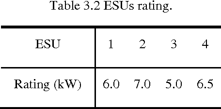 table 3.2