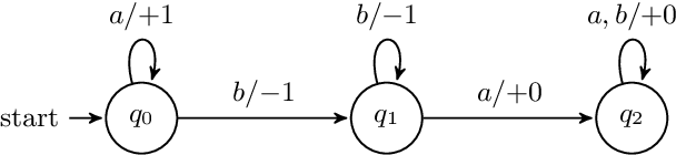 Figure 1 for On the Linguistic Capacity of Real-Time Counter Automata