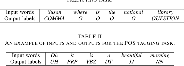 Figure 3 for Adversarial Transfer Learning for Punctuation Restoration