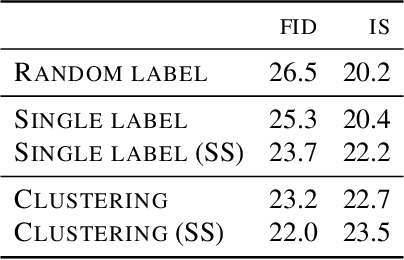 Figure 4 for High-Fidelity Image Generation With Fewer Labels