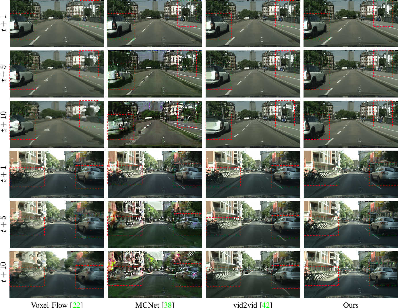 Figure 1 for Future Video Synthesis with Object Motion Prediction