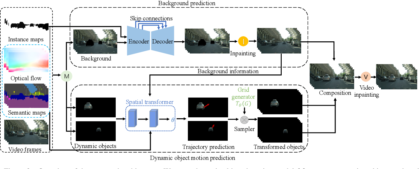 Figure 3 for Future Video Synthesis with Object Motion Prediction