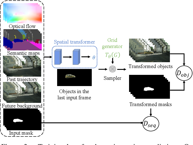 Figure 4 for Future Video Synthesis with Object Motion Prediction