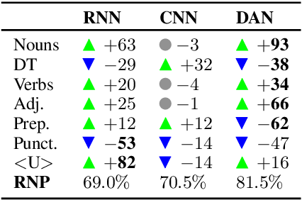 Figure 3 for What do Deep Networks Like to Read?