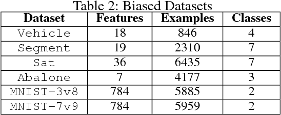 Figure 4 for Kernel Robust Bias-Aware Prediction under Covariate Shift