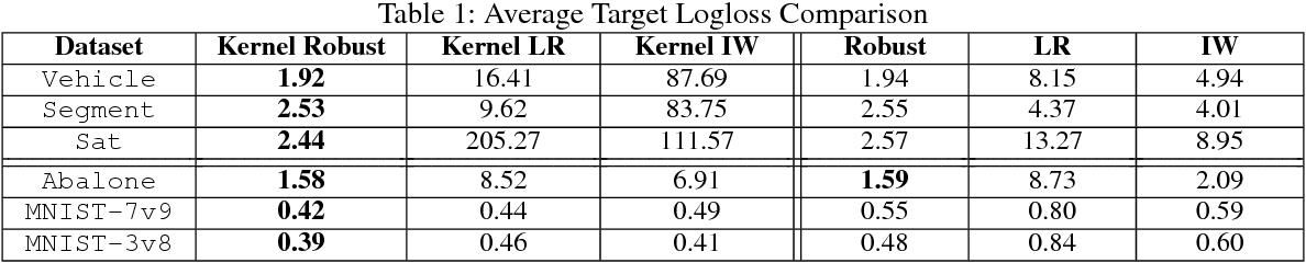 Figure 2 for Kernel Robust Bias-Aware Prediction under Covariate Shift