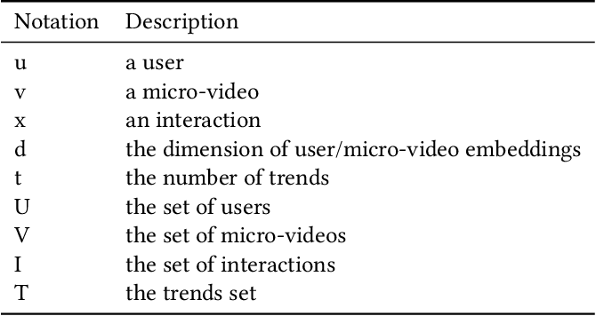 Figure 1 for Multi-trends Enhanced Dynamic Micro-video Recommendation