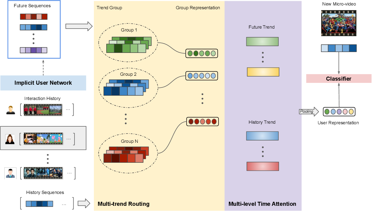 Figure 2 for Multi-trends Enhanced Dynamic Micro-video Recommendation